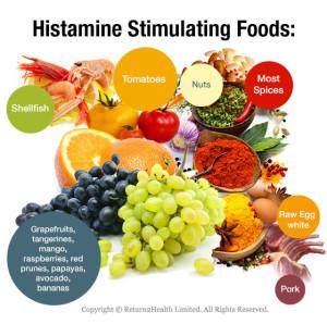 Amine Intolerance Food List