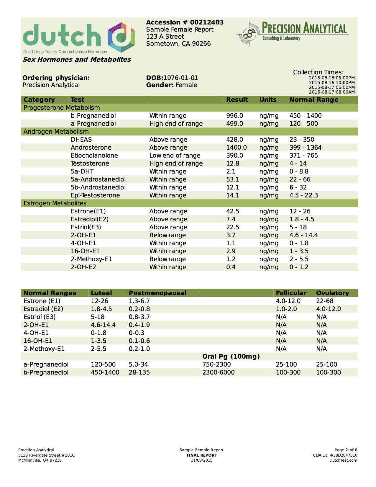 female hormone panel steroids